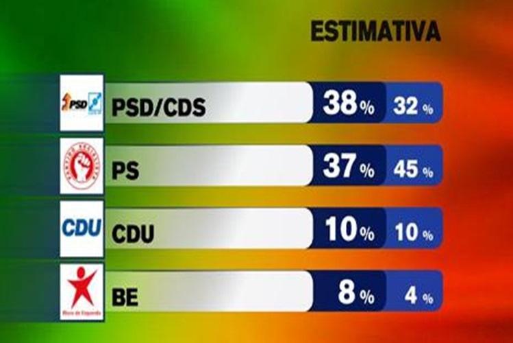 PSD/CDS obteve 38,6% dos votos nas lesgislativas em Portugal